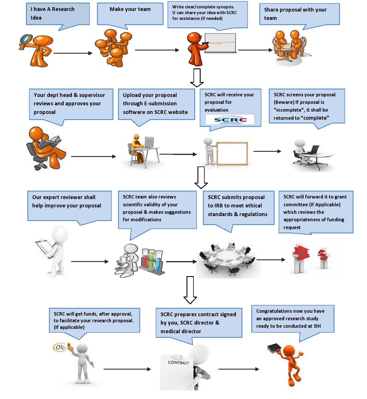 SCRC-Process-Flow-Chart-1-page0001